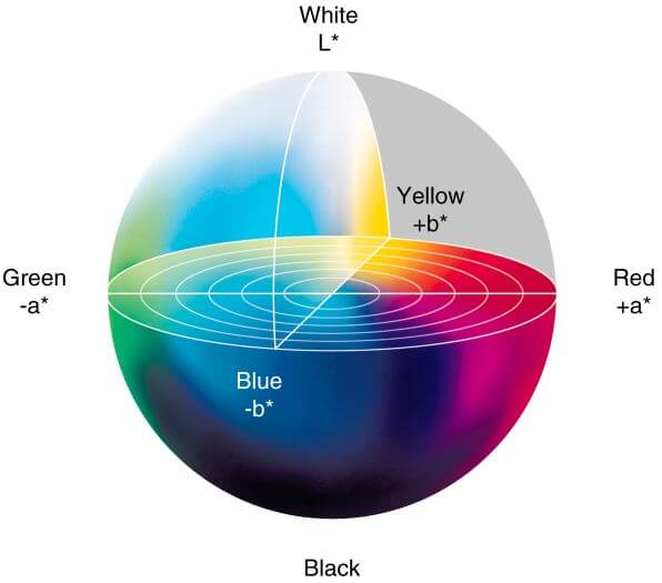 How To Measure Color Accuracy And Using Delta E Measurements